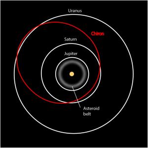 Chiron_orbit-300x300